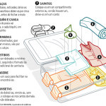 Como organizar a mala de viagem – parte II.