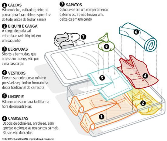 como-organizar-a-mala-de-viagem-Como-dobrar-as-roupas-para-arrumar-mala-de-viagem-4