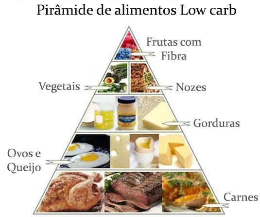 dieta low carb e cetose por Alessandra Faria